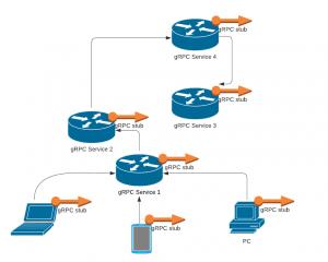 grcp_communication